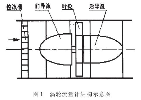 图1涡轮流量计结构示意图