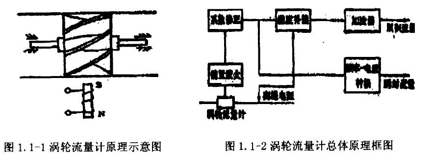 图1. 1-1涡轮流量计原理示意图图1. 1-2涡轮流量计总体原理框图