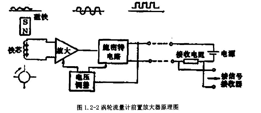 图1. 2-2涡轮流量计前置放大器原理图