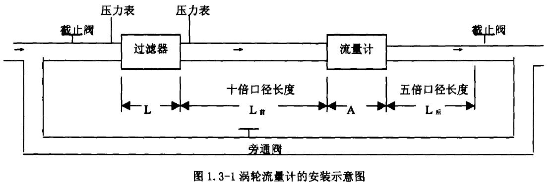 图1. 3-1涡轮流量计的安装示意图