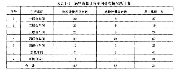 表2. 1-1涡轮流量计各车间分布情况统计表
