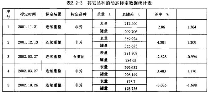 表2. 2-3其它品种的动态标定数据统计表