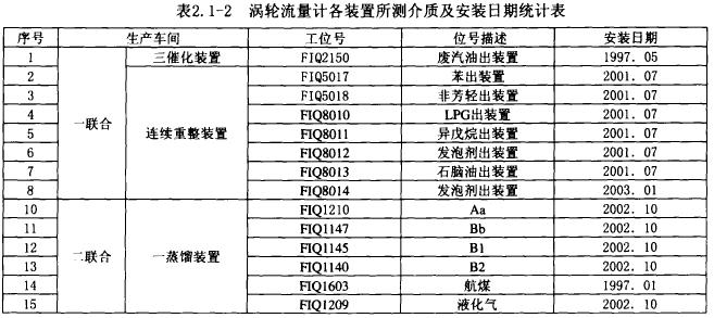 表2. 1-2涡轮流量计各装置所测介质及安装日期统计表