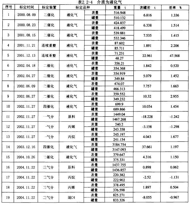 表2. 2-4介质为液化气