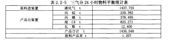 表2. 2-5 三气分24小时物料平衡统计表