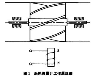 图1 涡轮流量计工作原理图