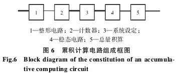 涡轮流量计累积计算电路组成框图