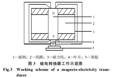 涡轮流量计磁电转换器工作示意图