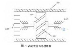<b>涡轮流量计传感器工作原理 常规使用方法</b>