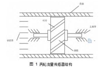 图 1涡轮流量传感器结构