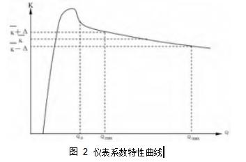 图 2仪表系数特性曲线