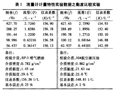 表1流量计计量特性实验数据之黏度比较实验