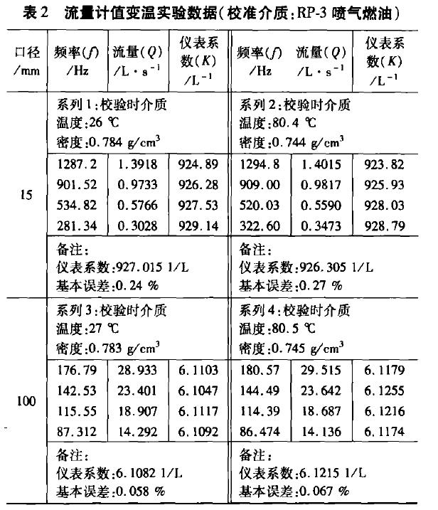 表2 流量计值变温实验数据(校准介质:RP-3喷气燃油)