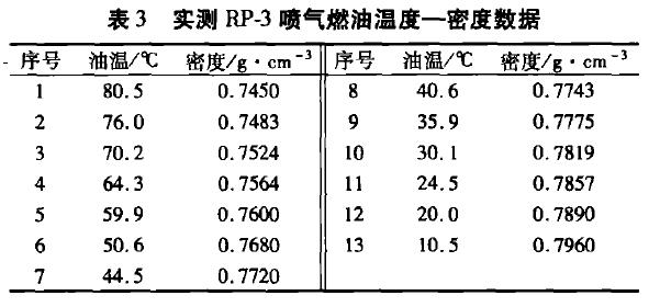 表3实测RP一喷气燃油温度一密度数据