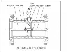 涡轮流量计配套设备信号检出器原理说明