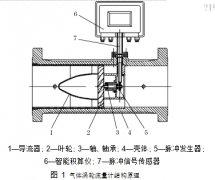 叶片螺旋角对气体涡轮流量计性能影响详