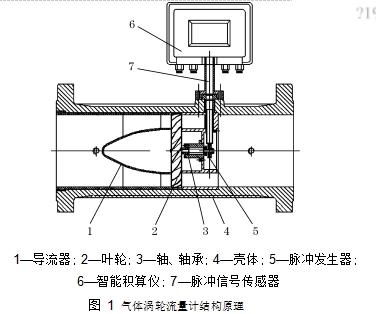 图 1气体涡轮流量计结构原理