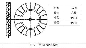 图 2  整体叶轮结构图