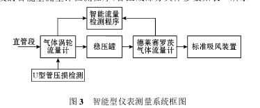 图 3 智能型仪表测量系统框图
