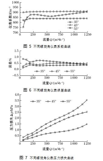 图 6不同螺旋角仪表误差曲线 图 5不同螺旋角仪表系数曲线 图 7不同螺旋角仪表压力损失曲线