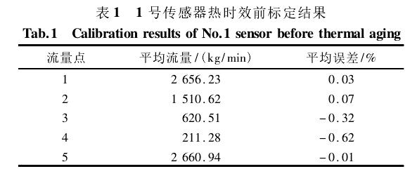 表 1 1 号传感器热时效前标定结果