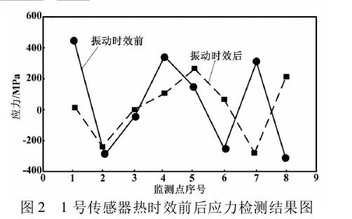 图 2 1 号传感器热时效前后应力检测结果图