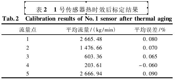 表2  1号传感器热时效后标定结果