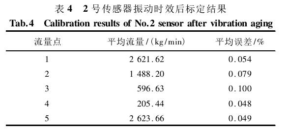 表 4 2 号传感器振动时效后标定结果