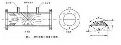 测量氯气的流量计|氯气流量测量装置选型