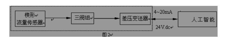 流面积比,m= s1/;