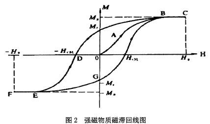 强磁物质磁滞回线图