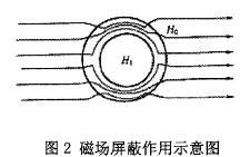 磁场屏蔽作用示意图