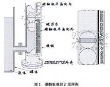 <b>磁翻板液位计磁开关磁化干扰误动作原因</b>