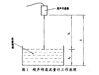 图 1 超 声明 果流量计工 作原理