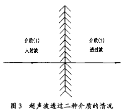 图 3 超声波 透过二种介质 的情 况