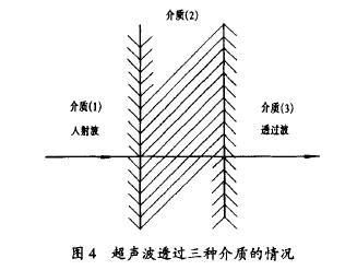 图 4 超声波透过三种介质 的情 况
