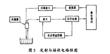 图 5 发射与 接收 电路框 图