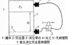 差压液位变送器在油田中的应用及常见故
