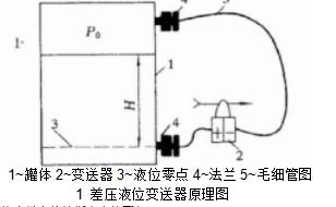 1~罐体 2~变送器 3~液位零点 4~法兰 5~毛细管图1 差压液位变送器原理图