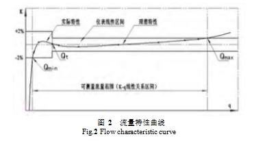 图 2  流量特性曲线