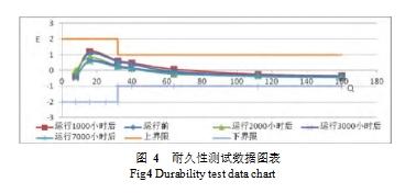 图 4  耐久性测试数据图表  Fig4 Durability test data chart