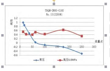 图 6  常压与高压数据比对