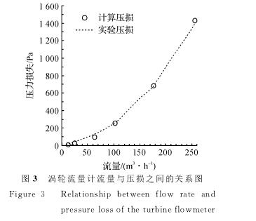 图3 涡轮流量计流量与压损之间的关系图