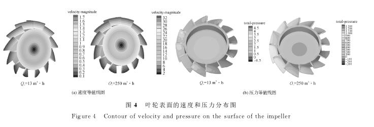 图4 叶轮表面的速度和压力分布图