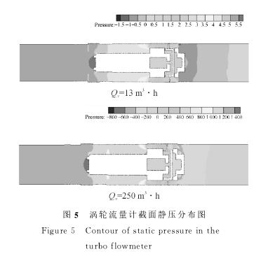 图5 涡轮流量计截面静压分布图