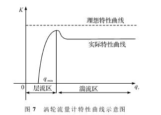 图7 涡轮流量计特性曲线示意图