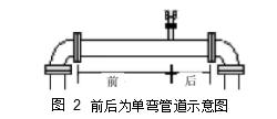 图 2前后为单弯管道示意图