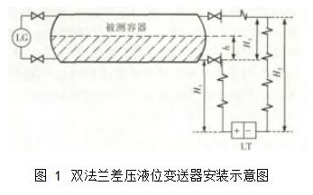 图 1双法兰差压液位变送器安装示意图