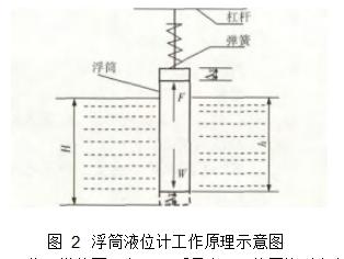 图 2浮筒液位计工作原理示意图