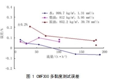 图 1 CMF300多黏度测试误差